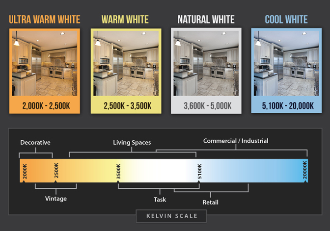 Color Temperature Explanation Image